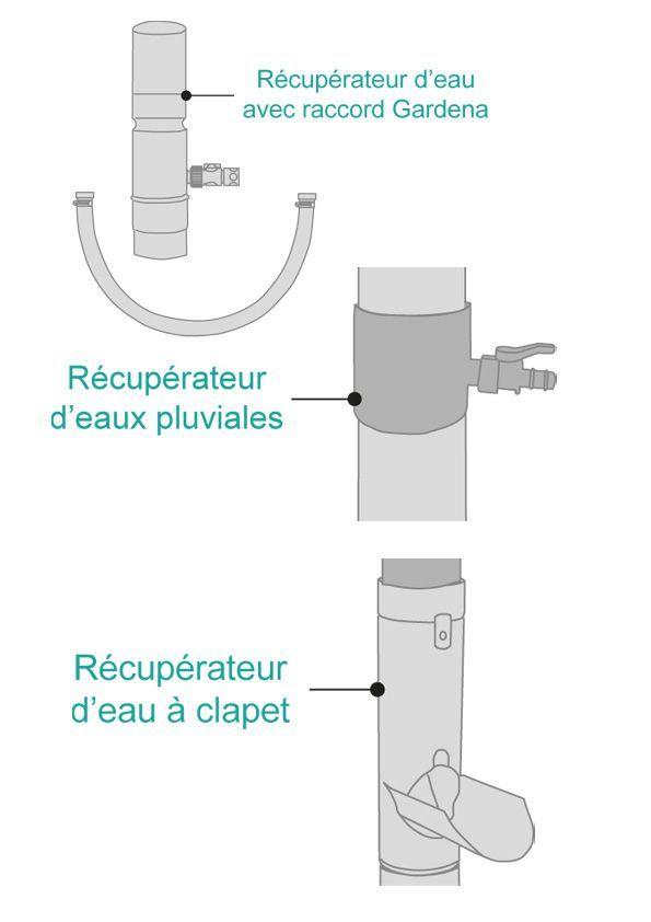 Collecteur d'eau pour récupérateur d'eau