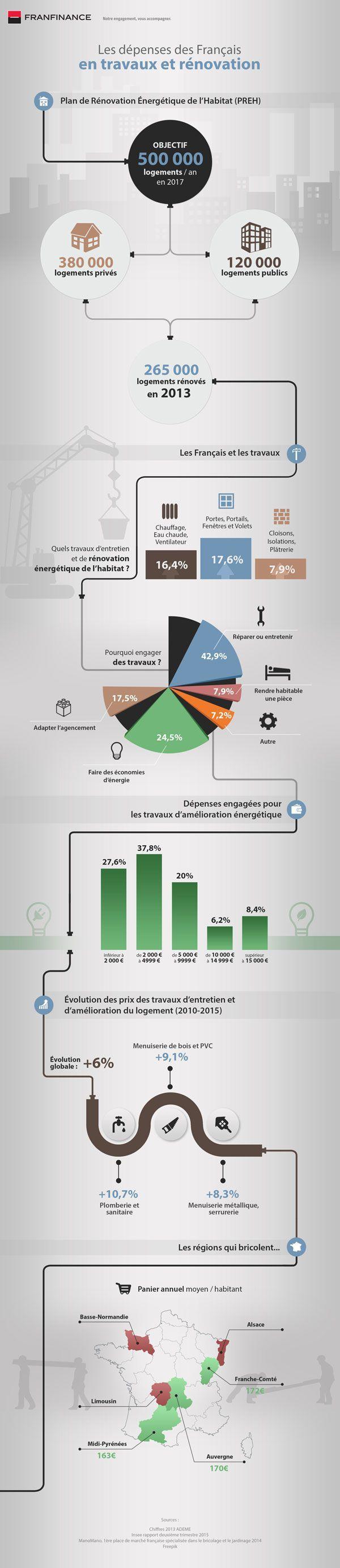 infographie sur les français et les travaux de rénovation