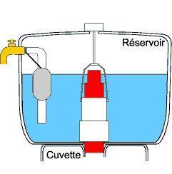 mecanisme-chasse-d-eau