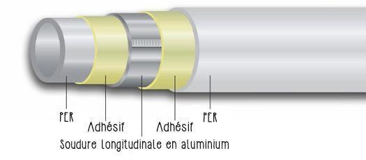 tube-multicouche-composition