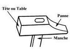 schéma marteau