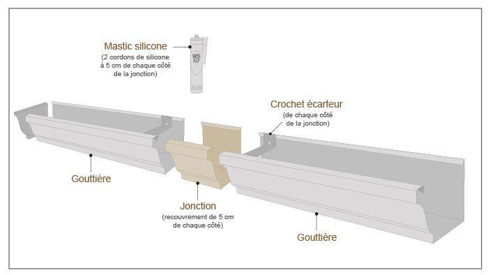schéma pose jonction aluminium