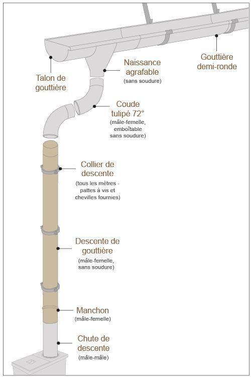schéma descente gouttière zinc