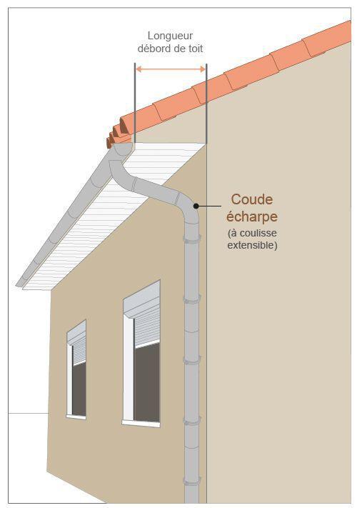 dimension débord de toit gouttière zinc