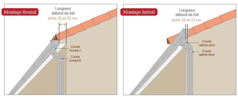 schéma coudes frontaux latéraux aluminium