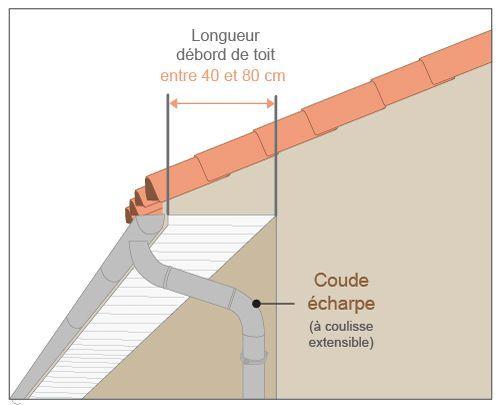 schéma écharpe extensible gouttière zinc