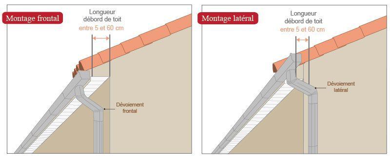 schéma dévoiement frontal latéral aluminium