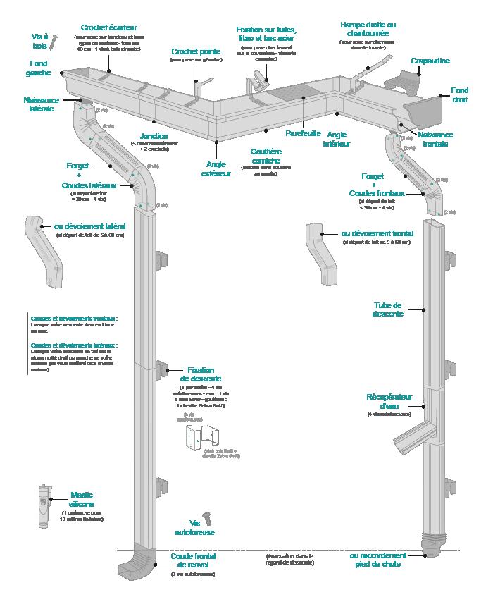 schéma de pose gouttière aluminium