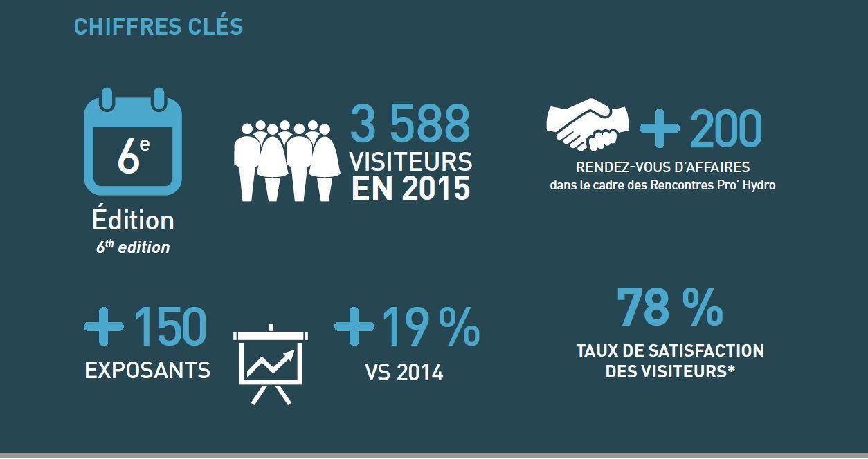 chiffres clés salon de l'eau 2016