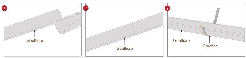 comment poser une goutti re en zinc distriartisan. Black Bedroom Furniture Sets. Home Design Ideas