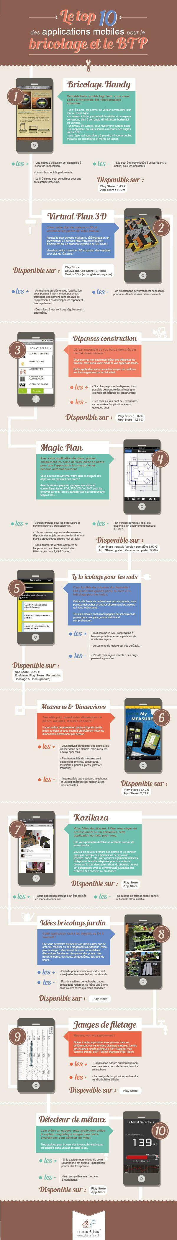 Infographies des 10 meilleurs applications du BTP et du bricolage