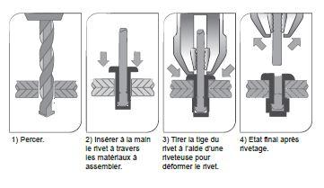 guide d utilisation des rivets distriartisan. Black Bedroom Furniture Sets. Home Design Ideas