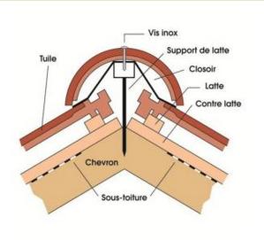 L importance de la ventilation de la toiture Distriartisan