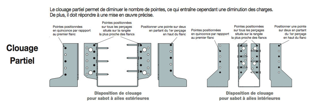 Comment poser des sabots de charpente distriartisan for Comment fixer une cheville
